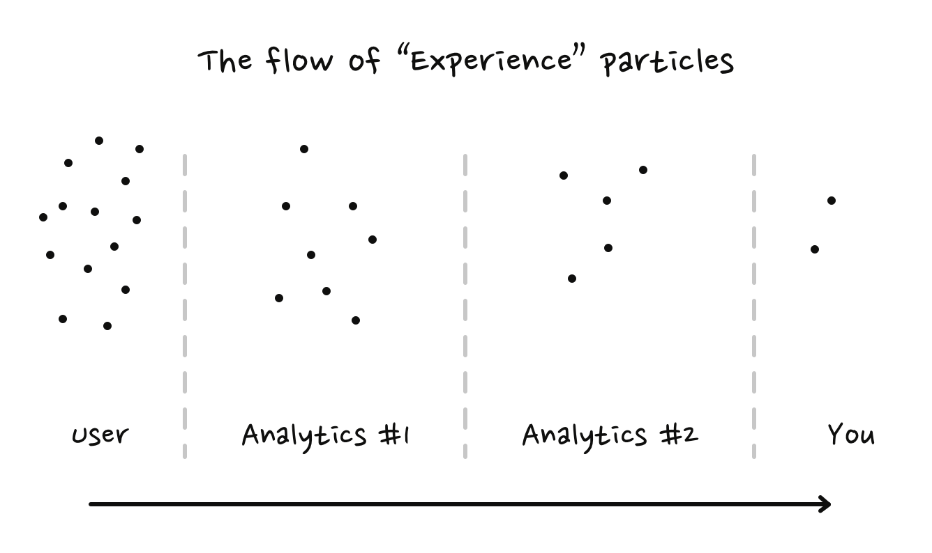 The flow of experience particles and how they're getting lost because of analytics